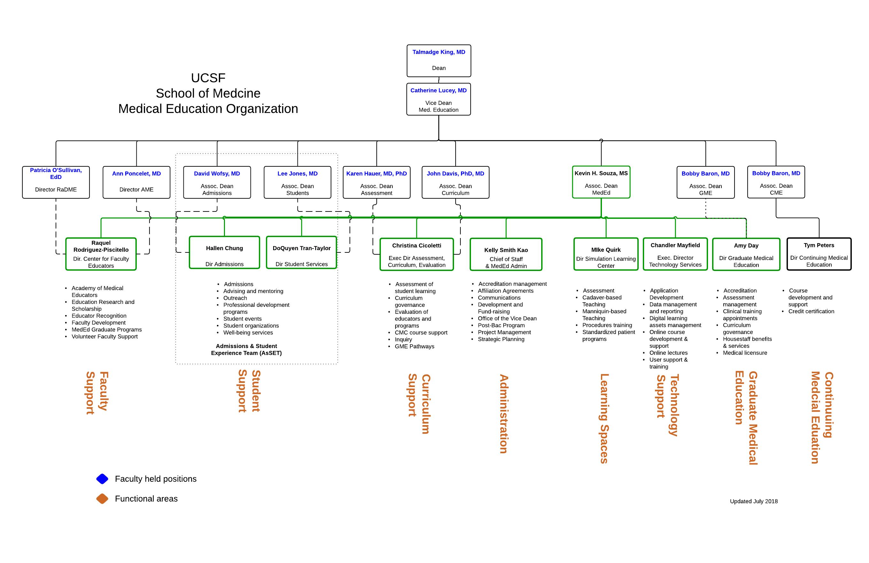 Medical Education Organizational Chart Ucsf Medical Education