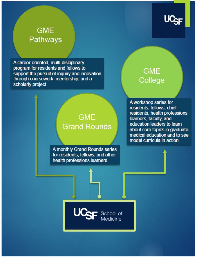 GME Educational Opportunities showing 3 paths: 1. GME Pathways, 2. GME College, & 3. GME Grand Rounds