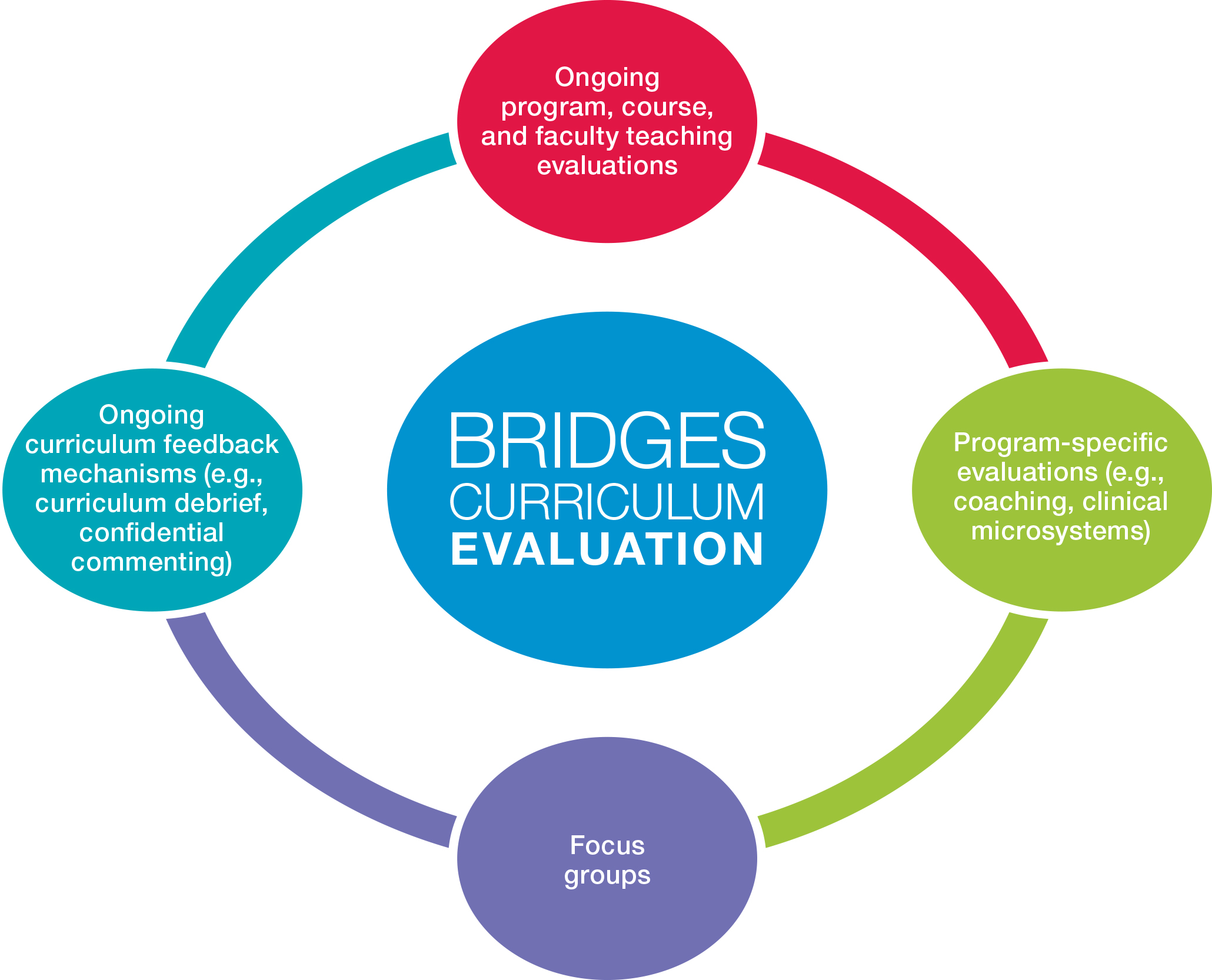 evaluation graphic