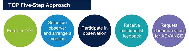 The Five Steps for participation in the Teaching Observation program