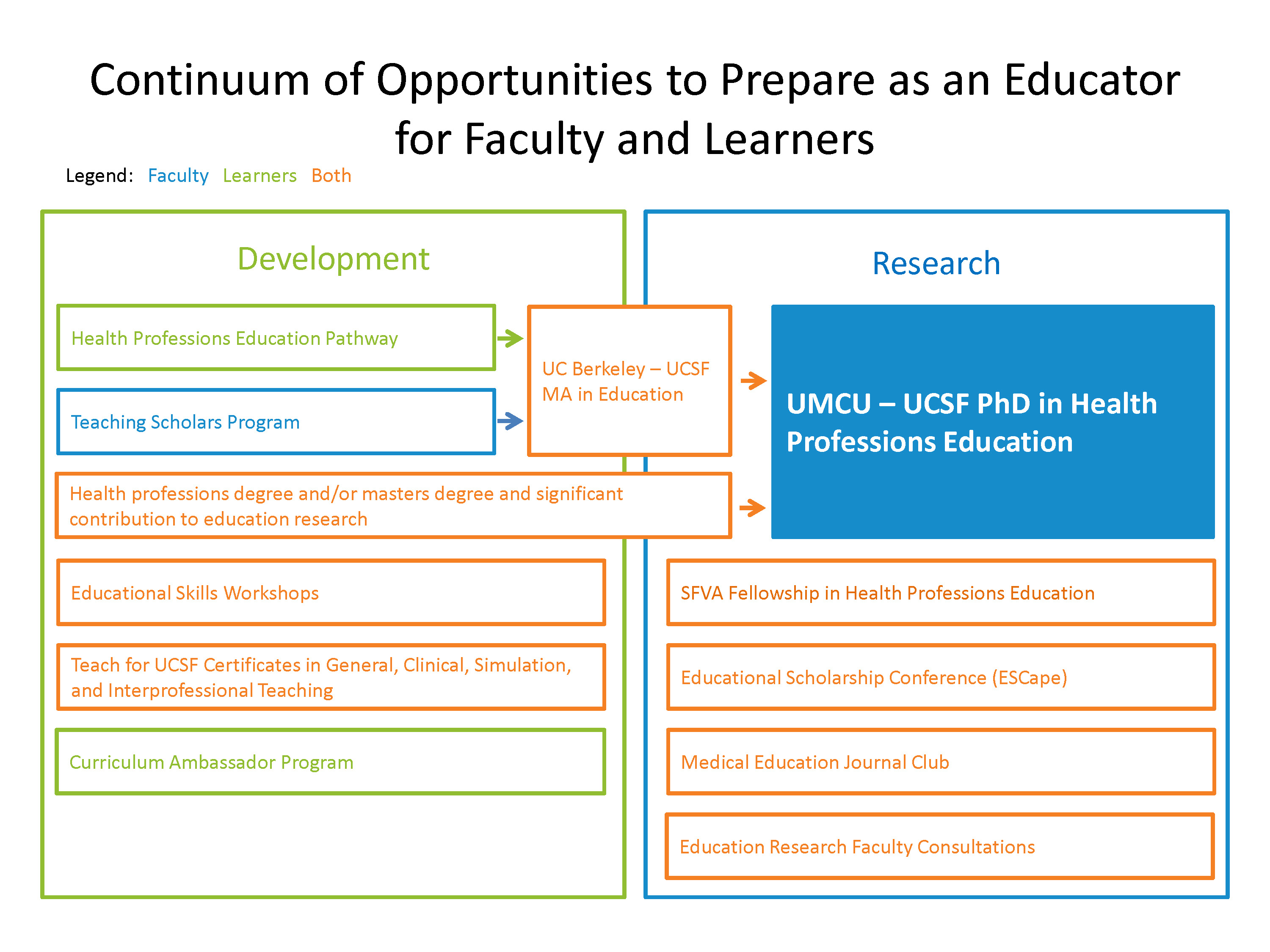 Image of continuum of training opportunities in education
